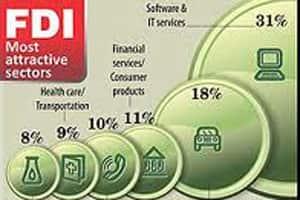 Retail FDI protests false drama: IndiaInc