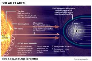 Solar storm hits Earth,could disrupttechnology