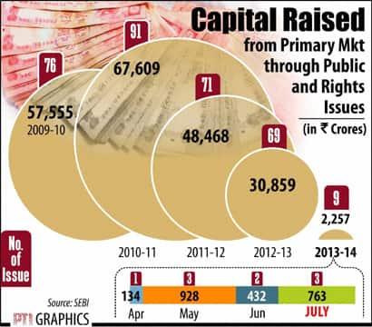 Capital raised