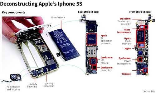 Deconstructing iphone 5S