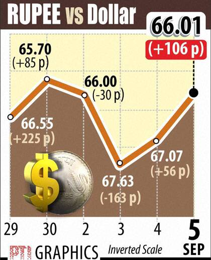 Indian rupee on Sept 5