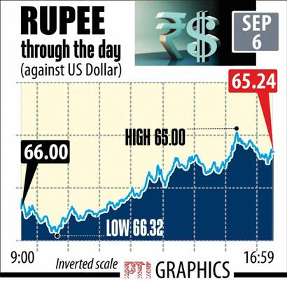 Indian rupee on Sept 6
