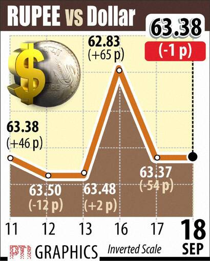 Rupee Dollar today Sept 18