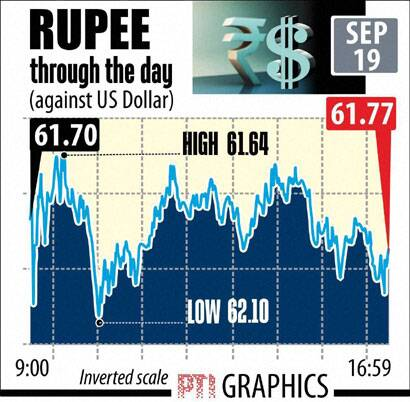 Rupee Dollar today Sept 19