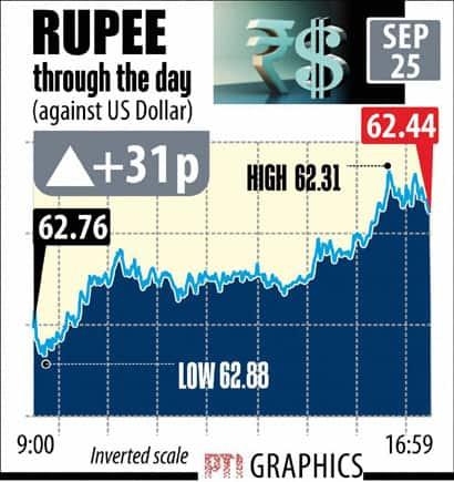 Rupee Dollar today Sept 25