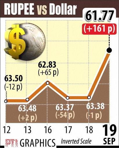 Rupee vs Dollar graphs Sept 19