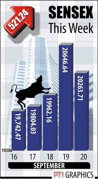Sensex Sept 21
