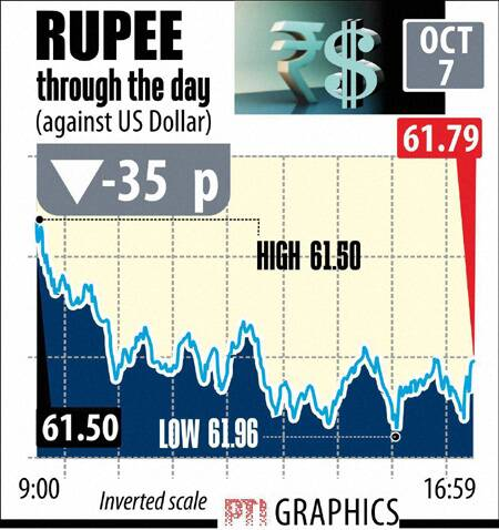 Rupee Dollar today October 7