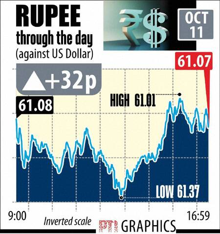 Rupee Dollar today October 11