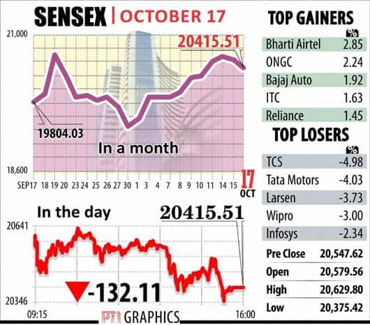 Sensex graph October 17