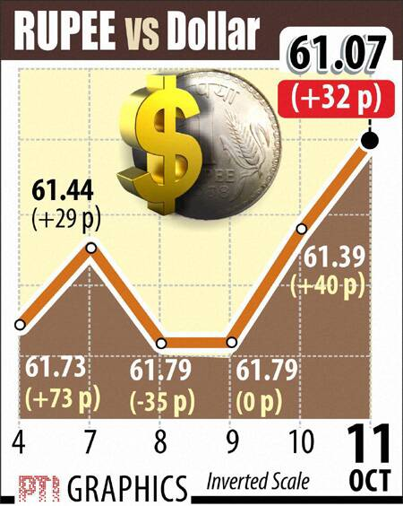 Rupee vs Dollar graphs October 11