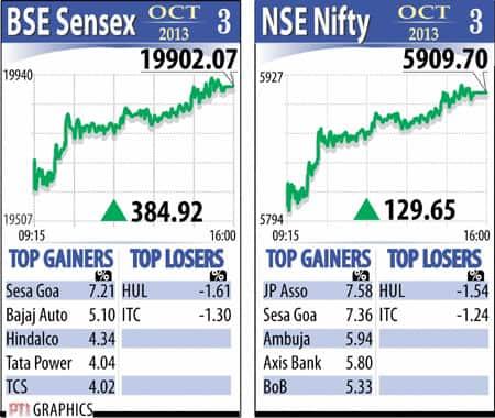 Sensex October 3
