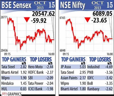 Sensex October 15
