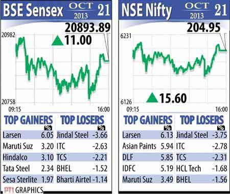 Sensex October 21