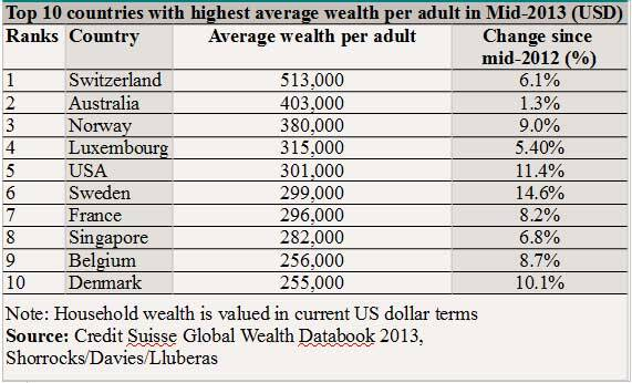 Wealth: Top 10 countries
