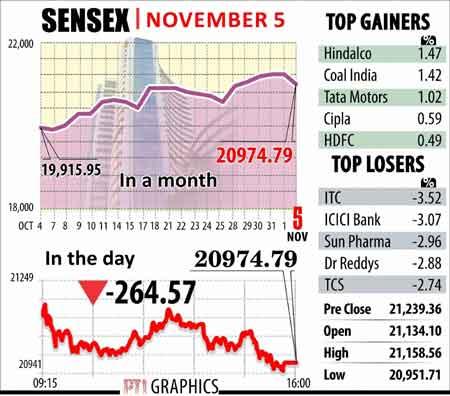 Sensex graphs November 5