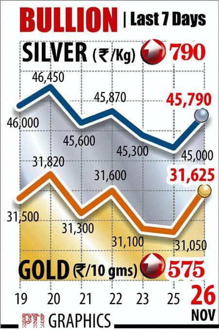 Gold graphs November 26