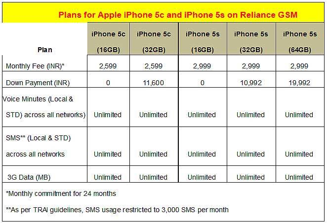 iphone 5S,5C plans from Reliance Communications