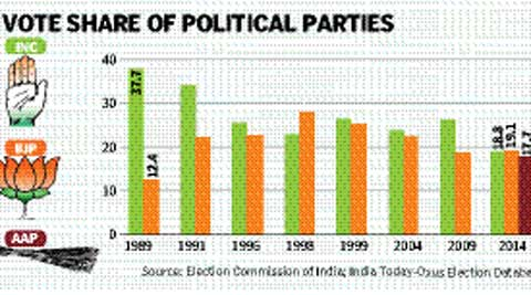 If proportional representation was in existence today, the AAP would gain near identical seats to the BJP and the Congress.