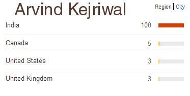 Arvind-Kejriwal