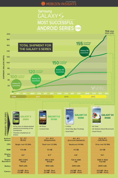 Evolution of Samsung S Series - Infographic - Vserv.mobi