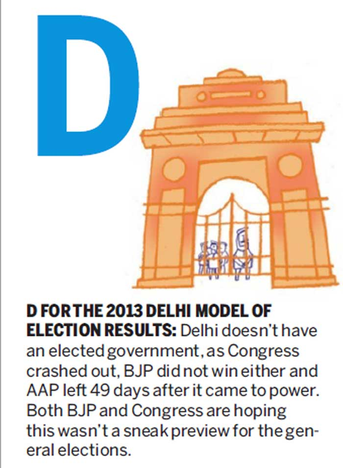 D FOR THE 2013 DELHI MODEL OF ELECTION RESULTS