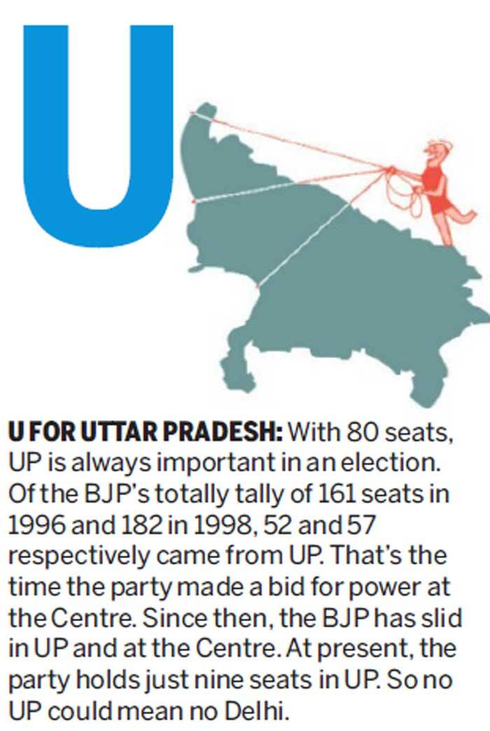 U FOR UTTAR PRADESH