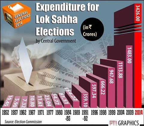 expenditure-polls