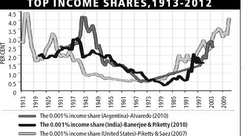 Source: The World Top Incomes Database