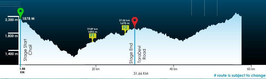 Race route day 2. Total distance-53km. Elevation gain-1448 m.