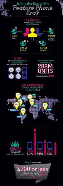 Infographic released by Motorola