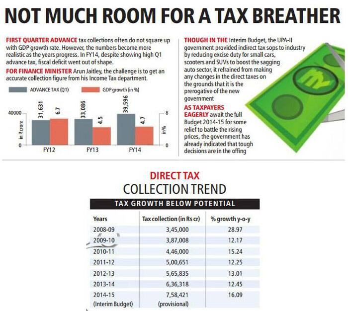 There is not much room for a tax breather in this budget. For Finance Minister Arun Jaitley, the challenge is to get an accurate collection figure from his Income Tax department.