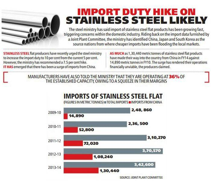 Stainless steel flat producers have recently urged the steel ministry to the increase the import duty to 10 per cent from the current 5 per cent.