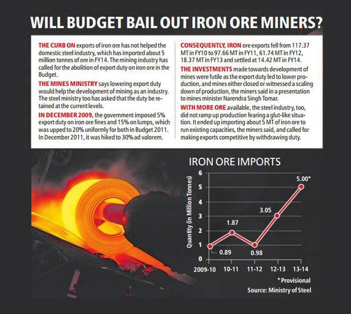 The Mines Ministry feels that lowering export duty would help the development of mining as an industry.
