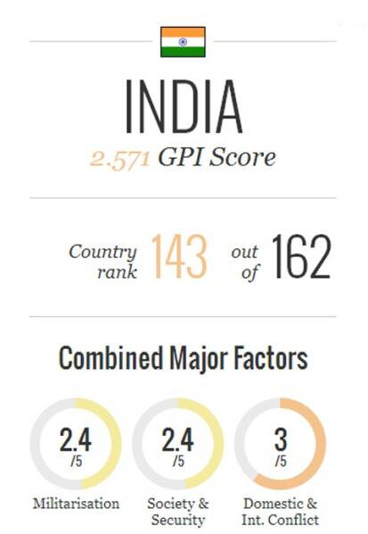 india-peaceindex