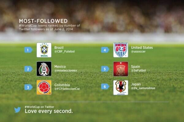 WC_Most_followed_team