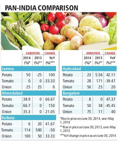 pan-india-vegetable-price-c