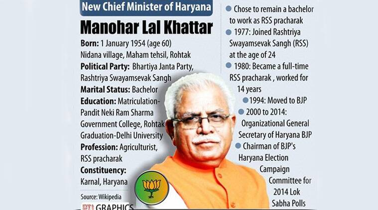 Chief Minister of Haryana - Manohar Lal Khattar (Source: PTI Graphics)