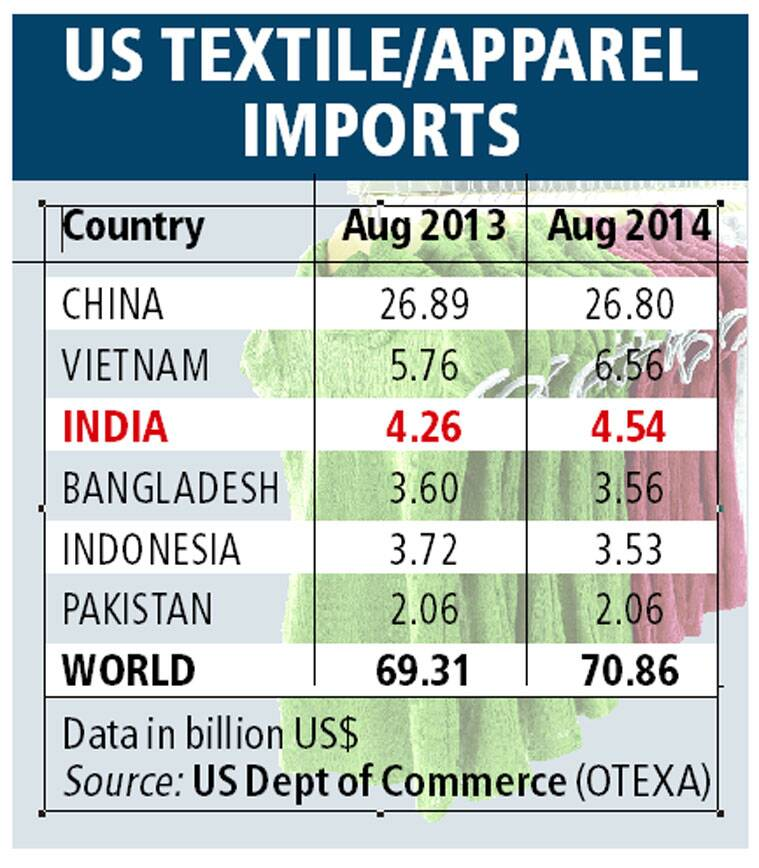 Good news from textile sector: exports to US, No  1 single market