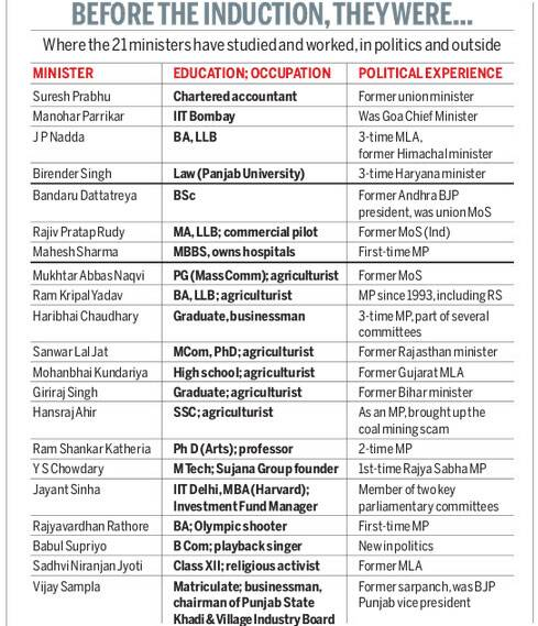 New faces in Narendra Modi cabinet