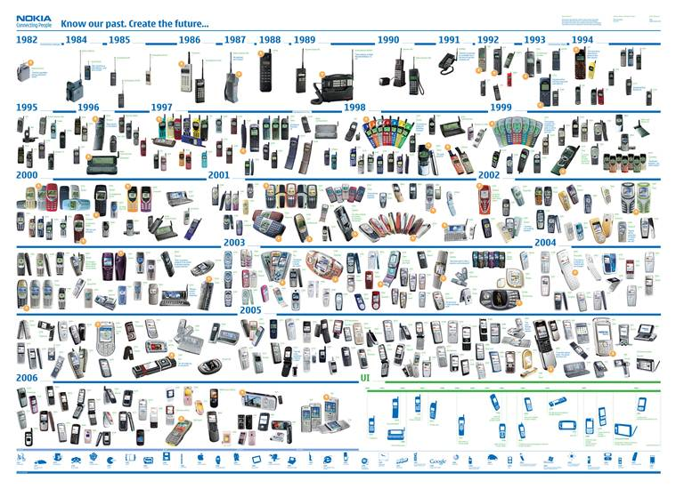 Nokia cellphone timeline-759
