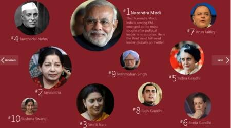 What India searched the most in 2014: Narendra Modi, ISIS, Sunny Leone, Drama Queen, Holiday