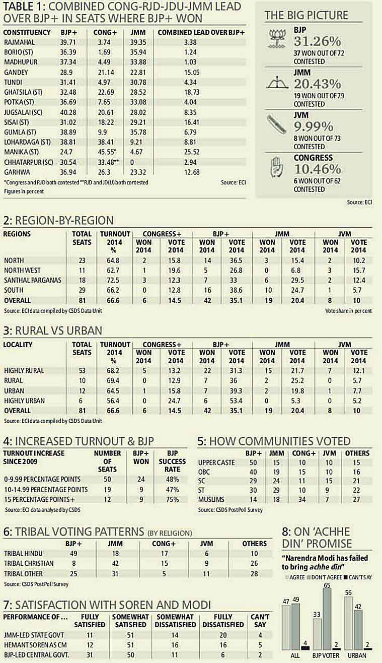 jharkhand election results 2014, election results 2014 jharkhand, election results 2014, 2014 election results, Assembly election results, Assembly election results 2014, Assembly results 2014
