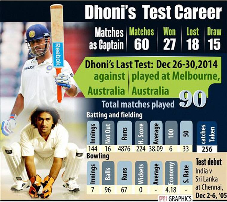 Image result for On Dec 30,2014,MS Dhoni Announces Shock Test Retirement