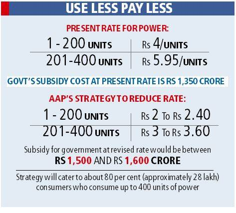 Rate of electricity per unit in delhi