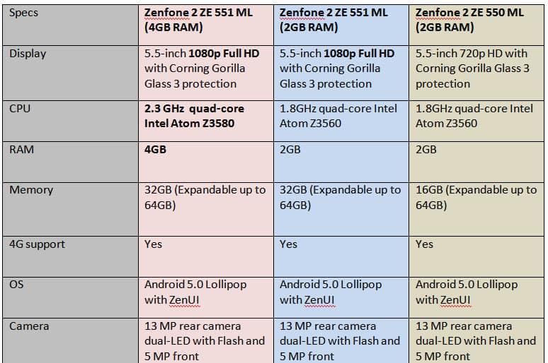 Asus, Asus India, Asus Zenfone 2, Asus Zenfone 2 specs, Asus Zenfone 2 India launch, Asus Zenfone 2 price, smartphones