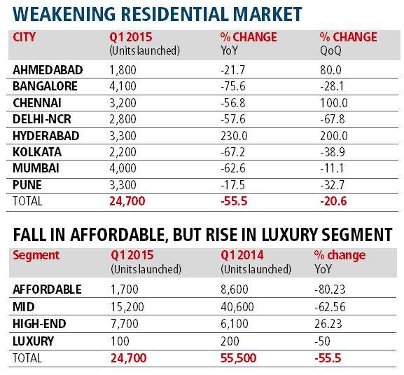 estates, cities, indian cities, bangalore, hyderabad, residential market, luxury homes, condominiums, affordable housing, housing, real estate, indian express, indian express estates