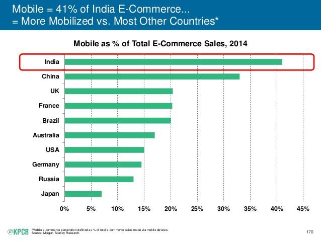 India growing fastest in e-commerce, says study