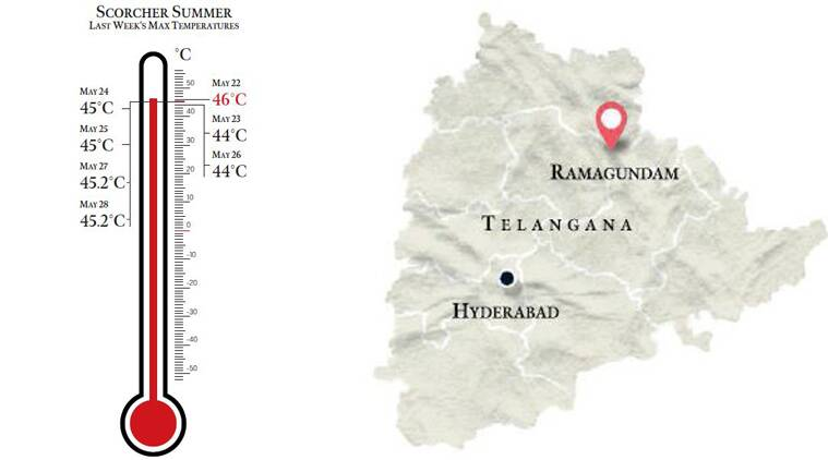 Ramagundam, Heat waves, Telangana, Heat waves deaths, Telangana Heat, Telangana temperature, Ramagundam Municipal Corporation, Oral Rehydration Sachets, Singareni Collieries Limited, Mohammed Sadik, Big Picture, Indian Express