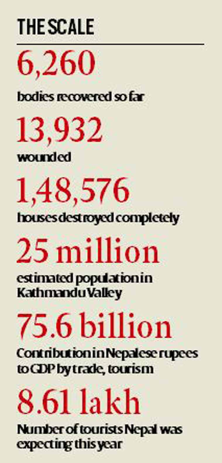 Nepal Earthquake, Nepal, Earthquake, Kathmandu earthquake, nepal earthquake 2015, nepal earthquake disasters, nepal news, indian express big picture, big picture, indian express